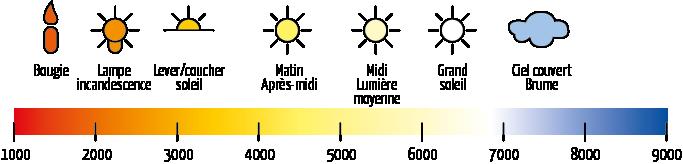 Échelle de température, exprimée en Kelvin
