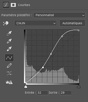 Contraste - Graphique de courbes de niveau